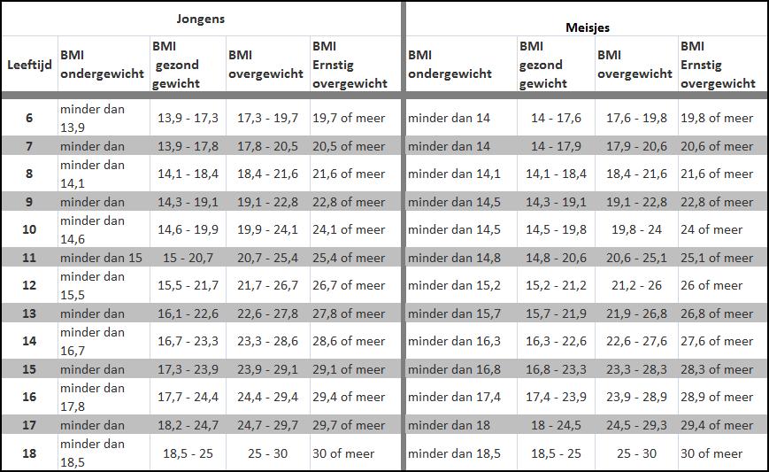 BMI kind berekenen